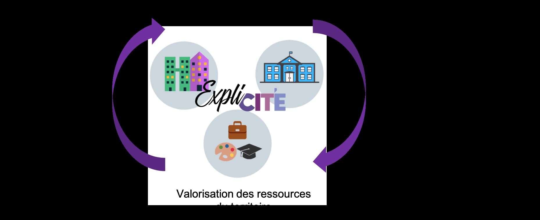 Expli'Cité fait du tutorat personnalité au sein des établissements scolaires, en s'appuyant sur la valorisation des ressources du territoire et le lien école-quartier.