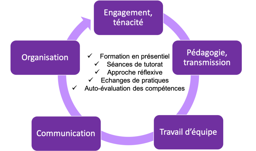 S'engager chez Expli'Cité permet de travailler les soft skills : engagement et ténacité, pédagogie et transmission, travail d'équipe, communication, organisation.